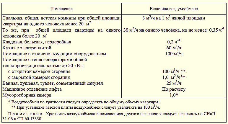 регистрационная форма вытяжка от шкафов спецодежды нормы маршрута между улицей
