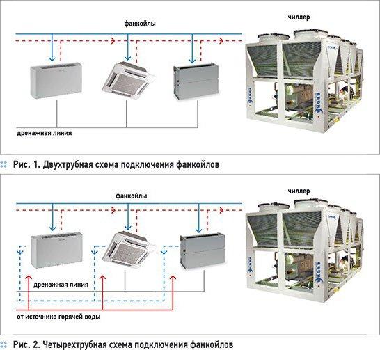 Двух и четырехтрубная система подключения фанкойлов
