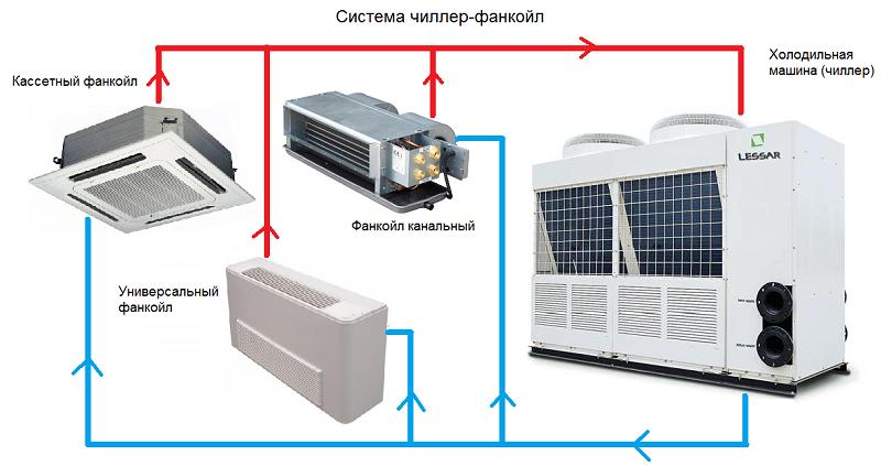 Фанкойлы подключение электричества монтаж сип-3 технология
