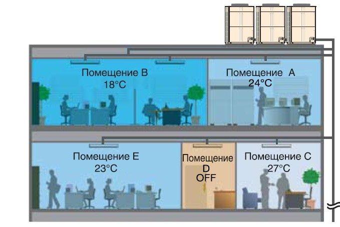 Мультизональные системы кондиционирования схема