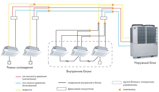 Схема VRF системы