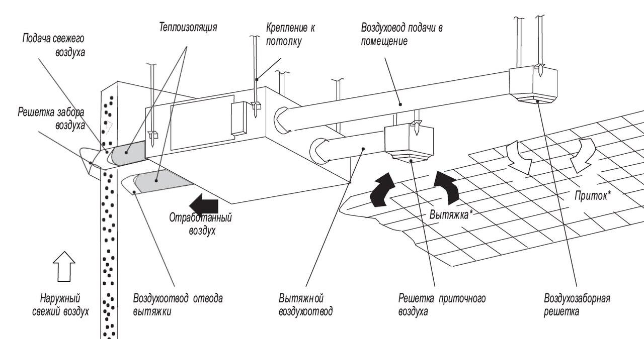 Схема управления вентиляционной установкой фото 309